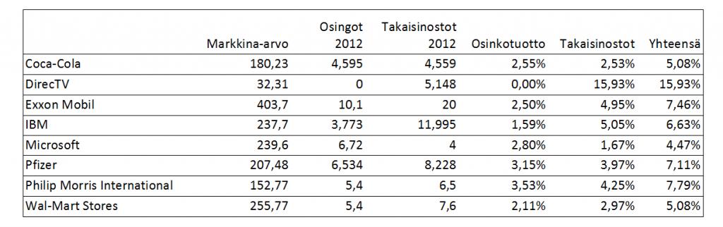 Taulukko: valittujen yhtiöiden osingonmaksuun ja omien osakkeiden takaisinostoihin käyttämät rahamäärät