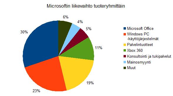 Microsoftin liikevaihto tuoteryhmittäin tilikaudella 2012
